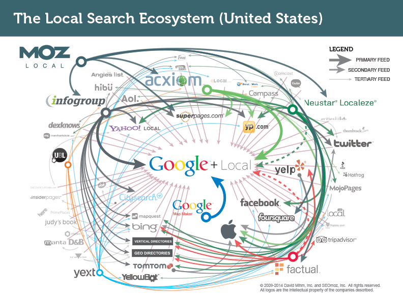 Example of how Google Collects information